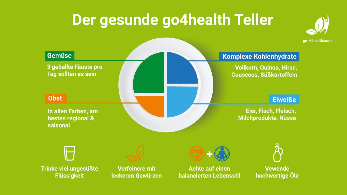 Der gesunde go4health Teller.