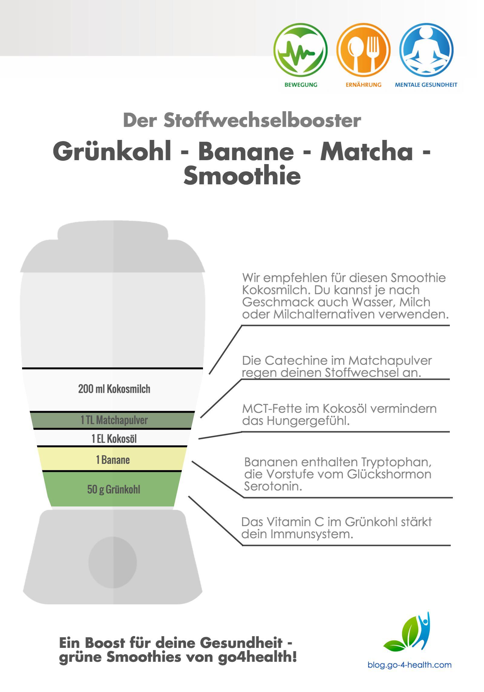 Dieser Grüne Smoothie enthält Grünkohl, Banane und Matcha und regt deinen Stoffwechsel an