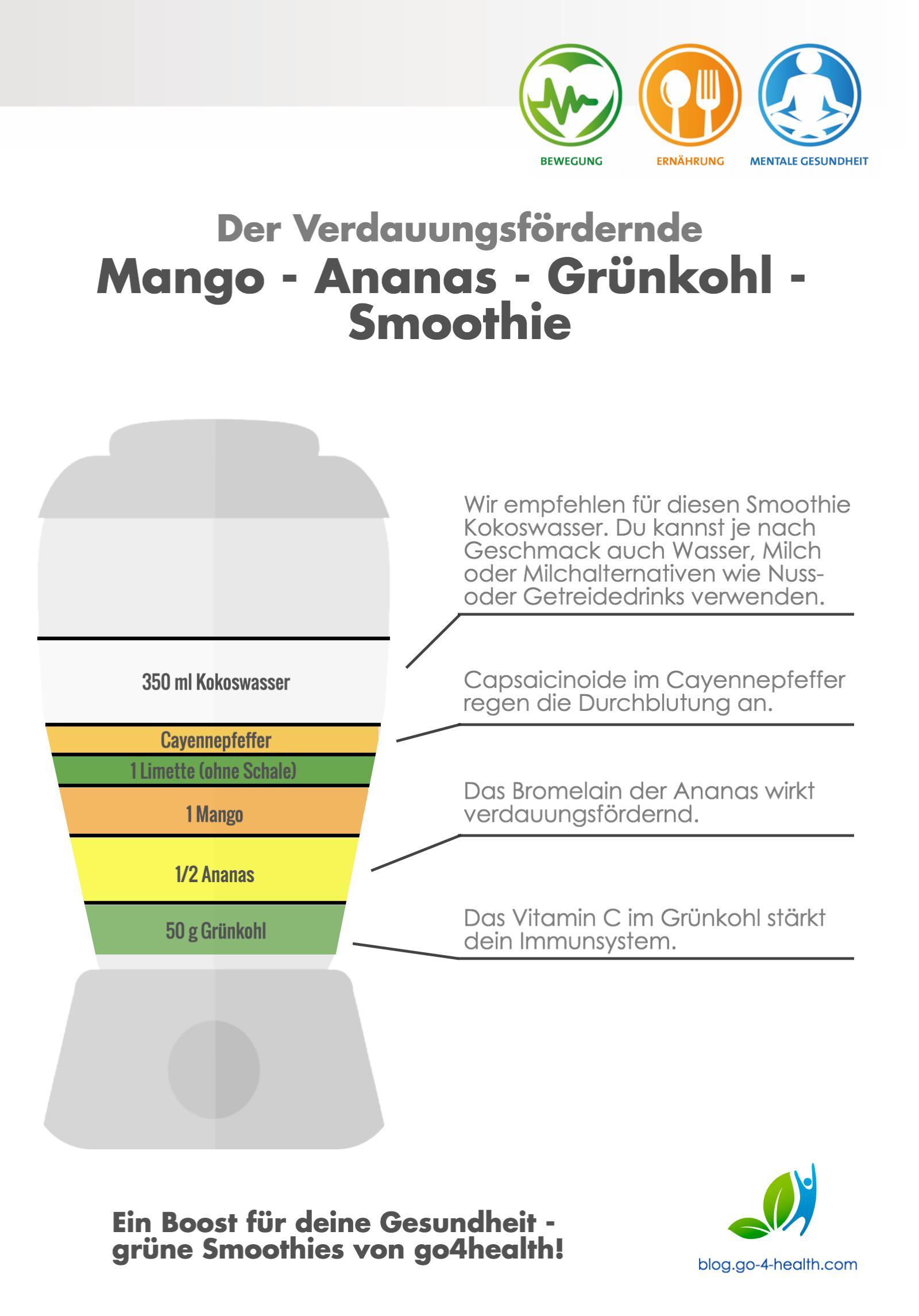 Rezept für einen verdauungsfördernden Smoothie: Cayennepfeffer, Limette, Mango, Ananas, Grünkohl