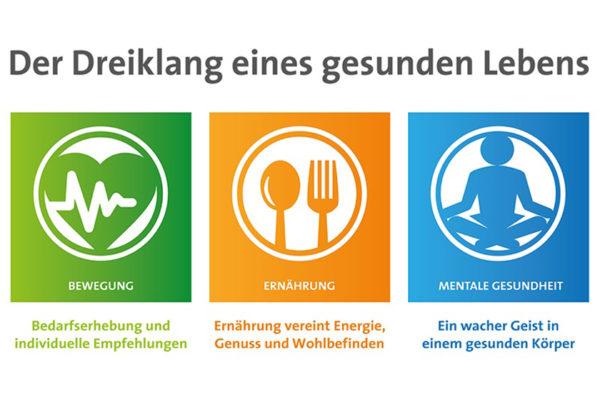 Der go4health Dreiklang eines gesunden Lebens: Bewegung, Ernährung und Mentale Gesundheit