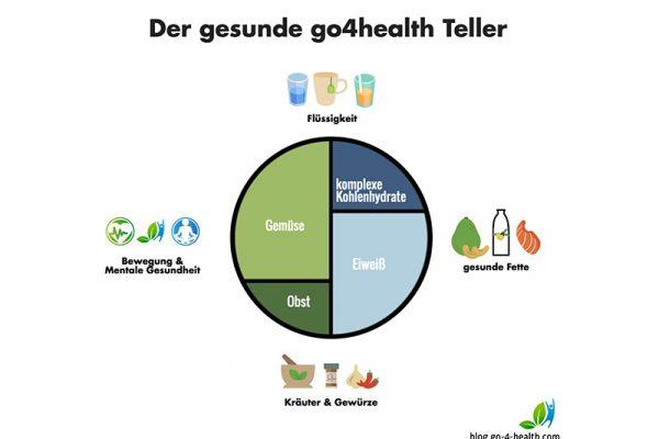 Der gesunde go4health Teller: So viel Gemüse, Obst, Eiweiß und Kohlenhydrate brauchst du pro Mahlzeit.
